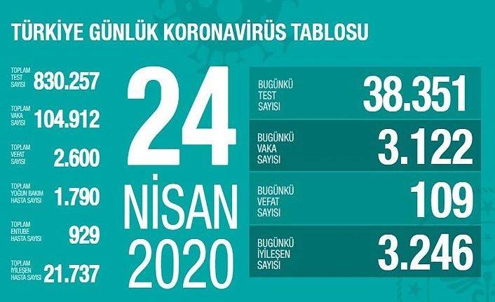 Bakan Koca koronavirüste son durumu açıkladı, iyileşen hasta sayısı artıyor