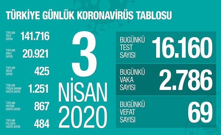 Koronavirüsten ölenlerin sayısı 425'e, vaka sayısı 20 bin 921'e yükseldi