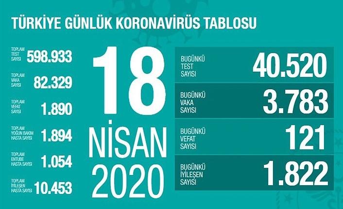 Türkiye'de 18 Nisan'da koronavirüsten ölenlerin sayısı açıklandı!
