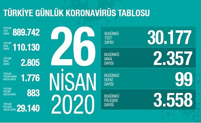 Türkiye'de iyileşen hasta sayısı yine vaka sayısını geçti