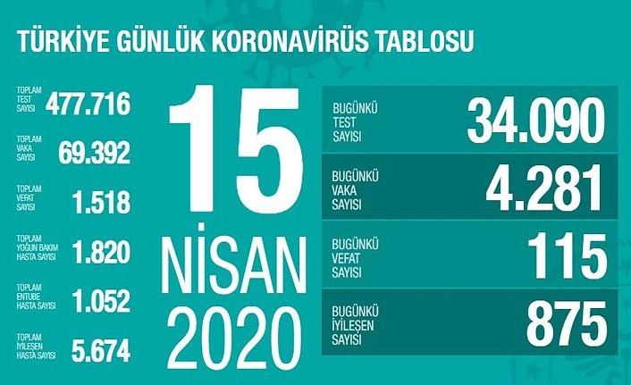 Türkiye'de koronavirüs 115 can daha aldı
