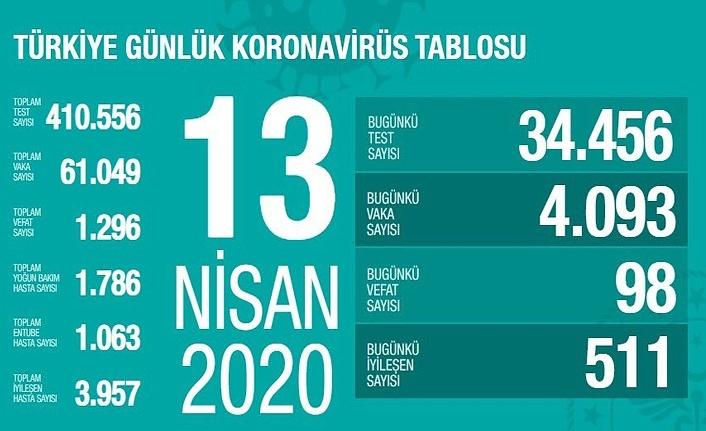 Türkiye'de koronavirüs salgınında son durum (13 Nisan Pazartesi)