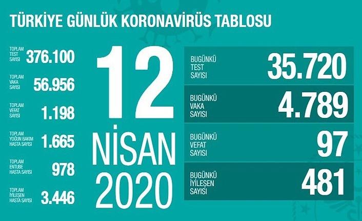 Türkiye'de koronavirüsten vefat sayısı 1198'e yükseldi