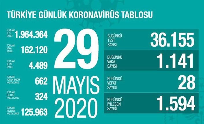 29 Mayıs Koronavirüs Raporu Açıklandı