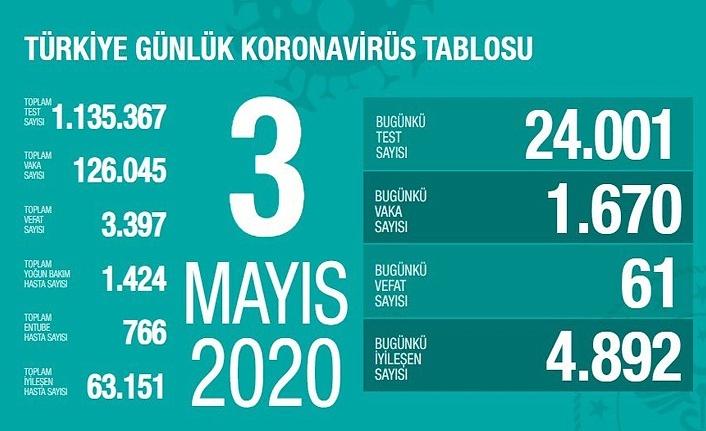 Bugün koronavirüsten 61 kişi hayatını kaybetti, İyileşen hasta sayısı artmaya devam ediyor!
