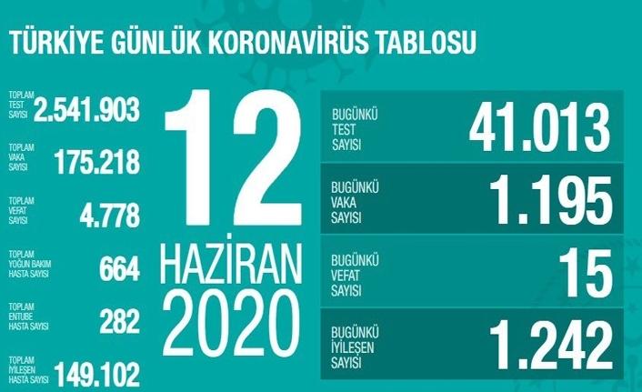 12 Haziran Türkiye Koronavirüs Raporu Açıklandı