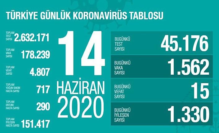 14 Haziran Türkiye Koronavirüs Tablosu, vefat, vaka iyileşen, entübe sayısı