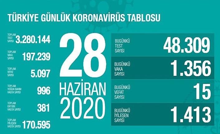 27 Haziran koronavirüs tablosu - Türkiye de 24 saatte 15 kişi vefat etti
