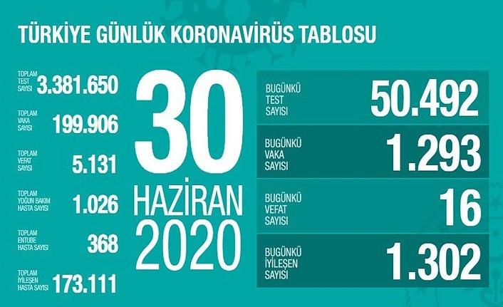 30 Haziran Koronavirüs Tablosu, 16 kişi vefat etti!