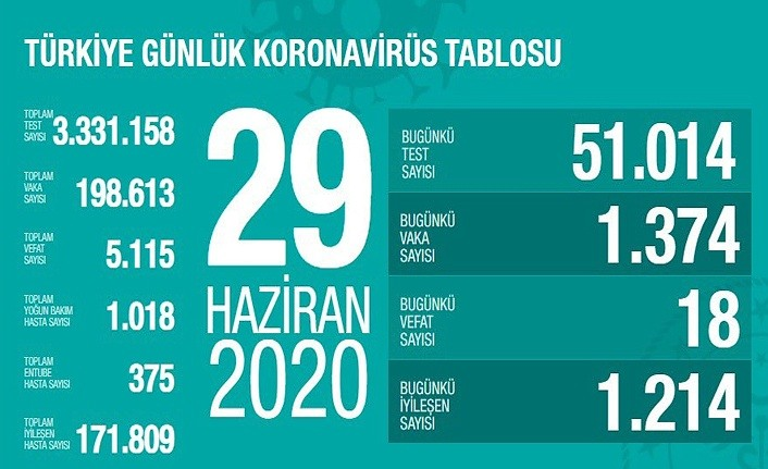 29 Haziran Koronavirüs Tablosu, 18 kişi vefat etti!