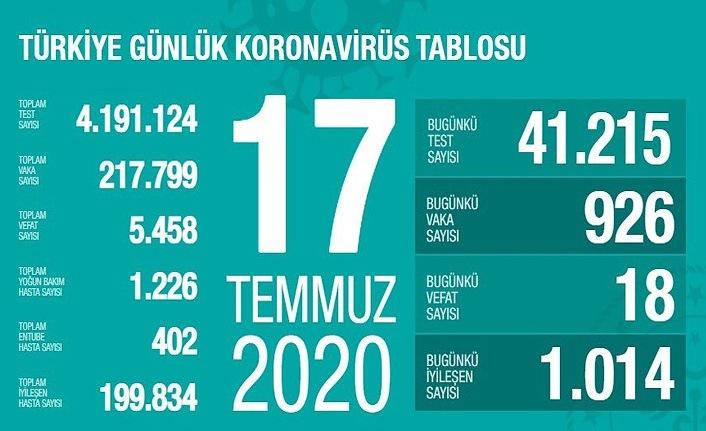 17 Temmuz Türkiye Koronavirüs Tablosu
