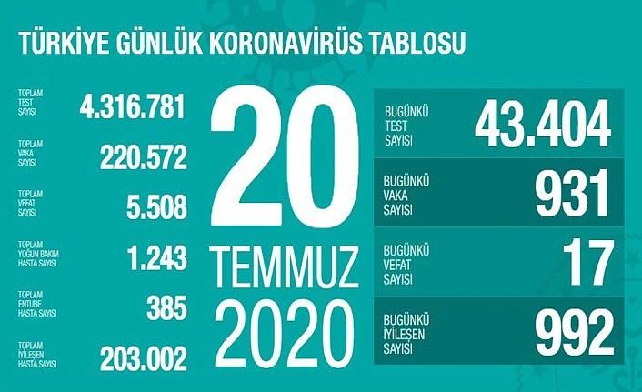 20 Temmuz Türkiye Günlük Koronavirüs Tablosu