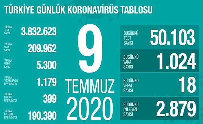 9 Temmuz koronavirüs tablosu - 1024 yeni vaka