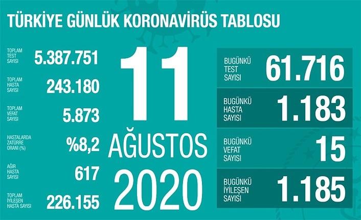 11 Ağustos koronavirüs tablosu, 15 can kaybı, 1183 yeni vaka