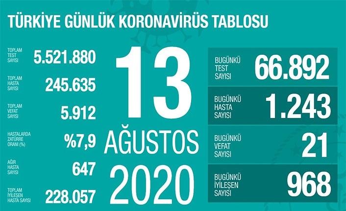 13 Ağustos koronavirüs tablosu, 21 kişi vefat etti, 1243 yeni vaka tespit edildi