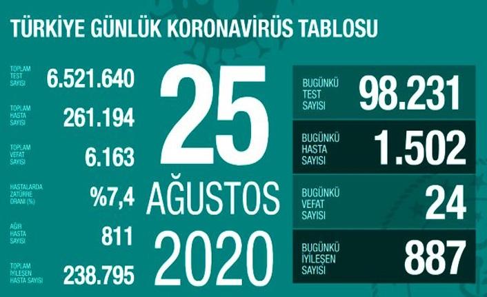 25 Ağustos koronavirüs nedeniyle 24 kişi hayatını kaybetti