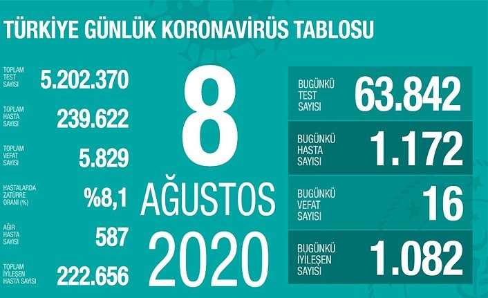 8 Ağustos Cumartesi Koronavirüs Tablosu, 16 kişi vefat etti