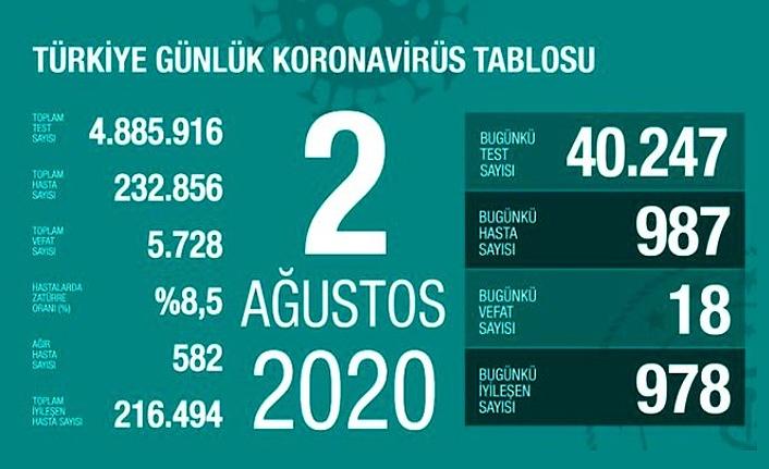 2 Ağustos Türkiye Koronavirüs Tablosu, 987 yeni vaka tespit edildi