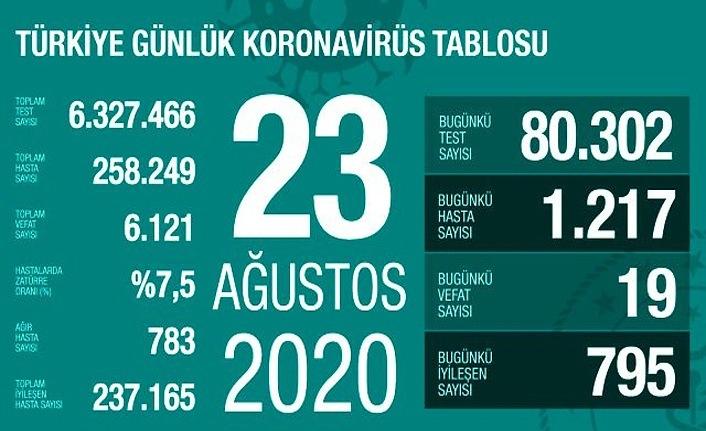 Ağır hasta sayısında artış, 19 can kaybı, 1217 yeni vaka!