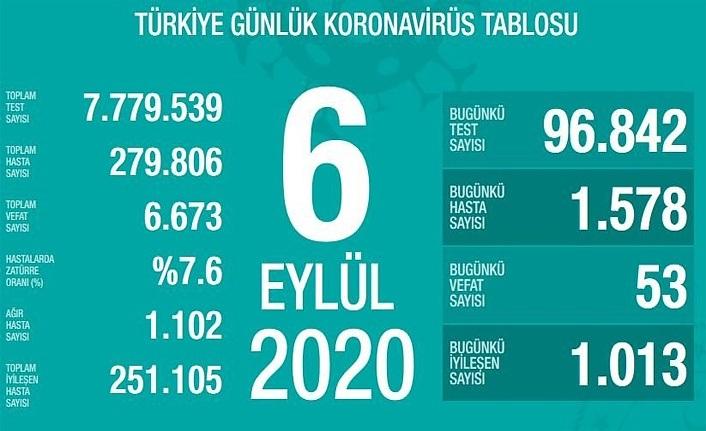 6 Eylül Türkiye koronavirüs tablosu, hasta sayısının en çok arttığı iller
