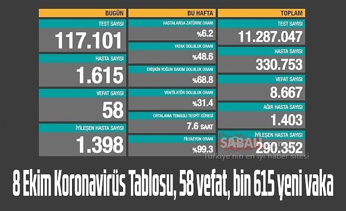 8 Ekim Koronavirüs Tablosu, 58 vefat, bin 615 yeni vaka