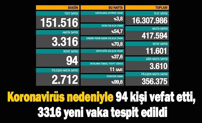 16 Kasım koronavirüs tablosu, 94 vefat 3 bin 316 yeni vaka