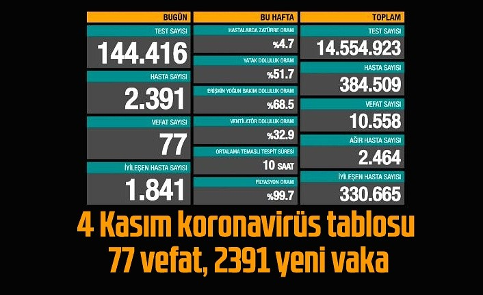 4 Kasım koronavirüs tablosu, 77 vefat, 2391 yeni vaka