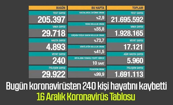 Türkiye'de korona bugün 240 kişi can aldı, 16 Aralık koronavirüs tablosu