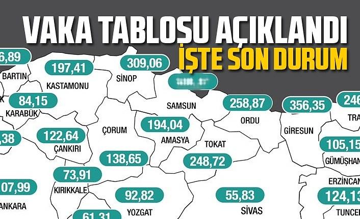 Haftalık vaka tablo açıklandı Samsun'da son durum