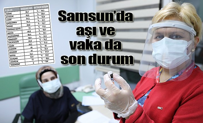 Samsun'da kırmızı ilçe kalmadı, ilimizde aşı ve vaka da son durum