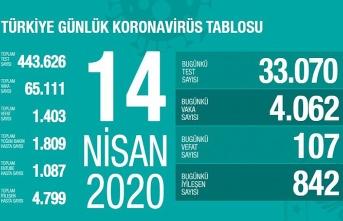 Türkiye'de Koronavirüs'ten bugün 107 kişi vefat etti, işte son durum!