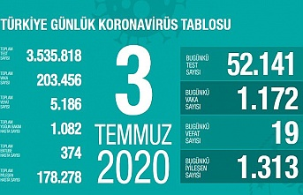 3 Temmuz koronavirüs tablosu, 19 kişi hayatını kaybetti, 1172 yeni vaka tespit edildi