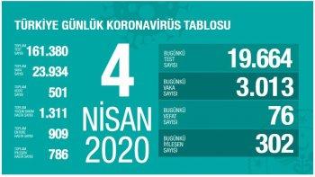 Türkiye'de koronavirüsten vefat edenler ve vaka sayısı - 4 Nisan Cumartesi