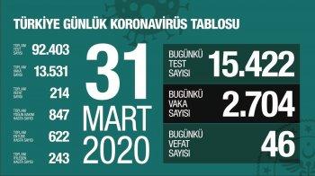 Türkiye'de koronavirüs vaka sayısı 13 bin 531'e, can kaybı ise 214'e yükseldi