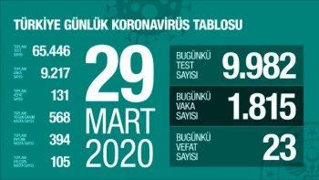 Türkiye'de koronavirüsten ölenlerin sayısı 131'e, vaka sayısı ise 9217'ye yükseldi